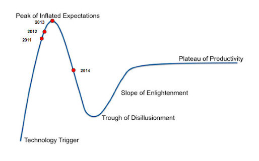 Gamification-in-the-Gartner-Hype-Cycle-2011-to-2014